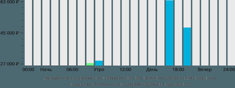Динамика цен в зависимости от времени вылета из Харбина в Денпасар Бали