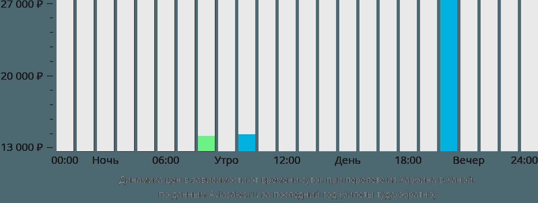 Динамика цен в зависимости от времени вылета из Харбина в Ханой