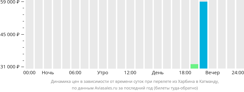 Динамика цен в зависимости от времени вылета из Харбина в Катманду