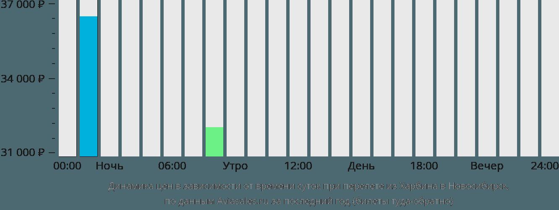 Динамика цен в зависимости от времени вылета из Харбина в Новосибирск