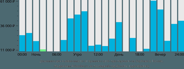 Динамика цен в зависимости от времени вылета из Харбина в Россию