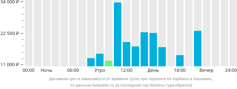 Динамика цен в зависимости от времени вылета из Харбина в Хошимин