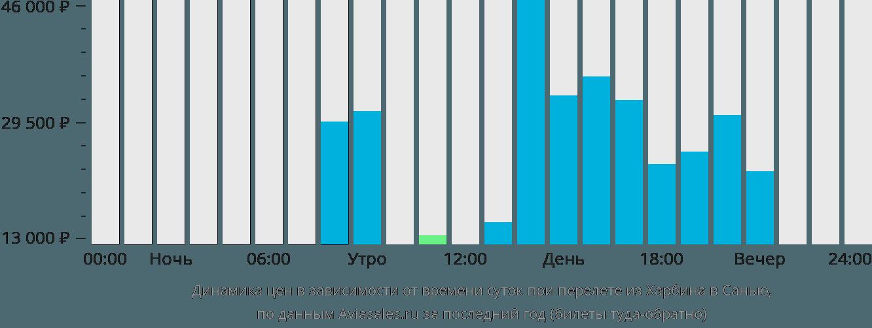 Динамика цен в зависимости от времени вылета из Харбина в Санью