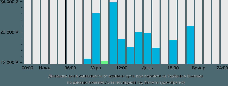 Динамика цен в зависимости от времени вылета из Харбина в Вьетнам