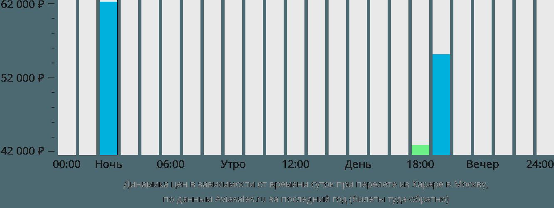 Динамика цен в зависимости от времени вылета из Хараре в Москву