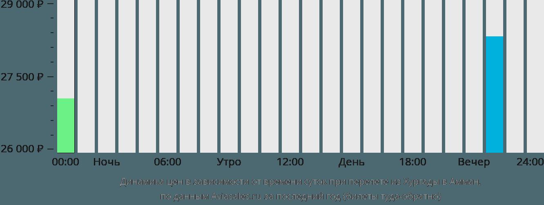 Динамика цен в зависимости от времени вылета из Хургады в Амман