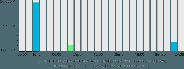 Динамика цен в зависимости от времени вылета из Хургады в Амстердам