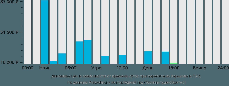 Динамика цен в зависимости от времени вылета из Харькова в ОАЭ