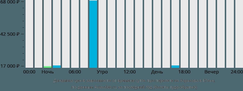 Динамика цен в зависимости от времени вылета из Харькова в Кёльн