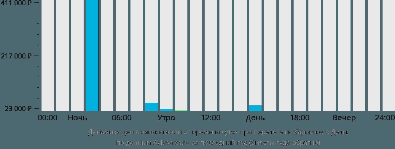Динамика цен в зависимости от времени вылета из Харькова в Дели