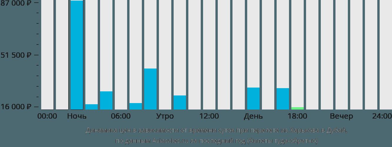 Динамика цен в зависимости от времени вылета из Харькова в Дубай