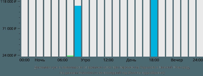 Динамика цен в зависимости от времени вылета из Харькова в Нижний Новгород