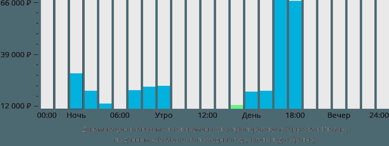 Динамика цен в зависимости от времени вылета из Харькова в Италию