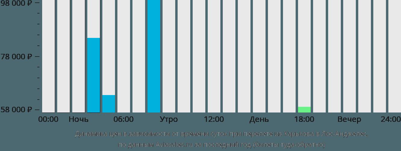 Динамика цен в зависимости от времени вылета из Харькова в Лос-Анджелес