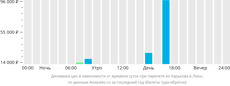 Динамика цен в зависимости от времени вылета из Харькова в Лион