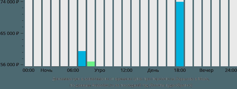 Динамика цен в зависимости от времени вылета из Харькова в Мале