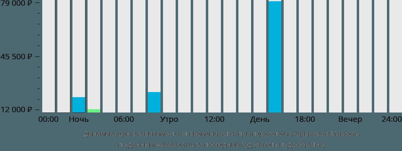 Динамика цен в зависимости от времени вылета из Харькова в Марсель