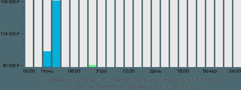 Динамика цен в зависимости от времени вылета из Харькова в Новосибирск