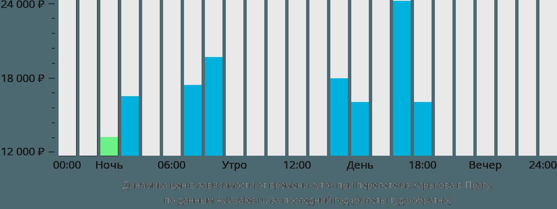 Динамика цен в зависимости от времени вылета из Харькова в Прагу