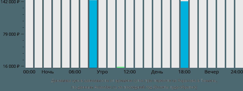 Динамика цен в зависимости от времени вылета из Харькова в Тюмень