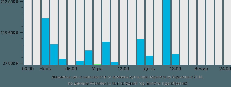 Динамика цен в зависимости от времени вылета из Харькова в США