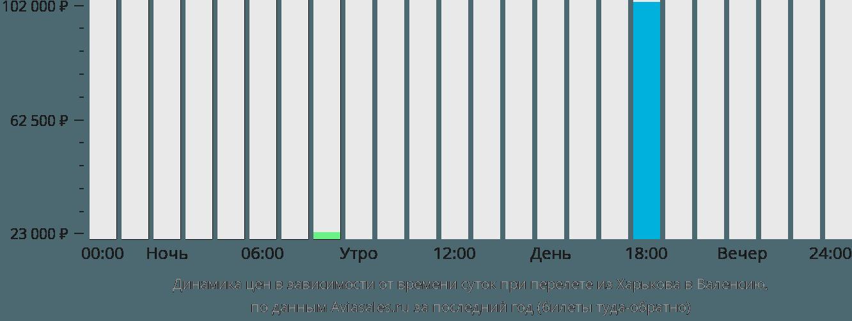 Динамика цен в зависимости от времени вылета из Харькова в Валенсию