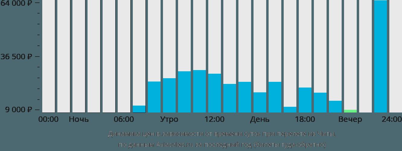 Динамика цен в зависимости от времени вылета из Читы