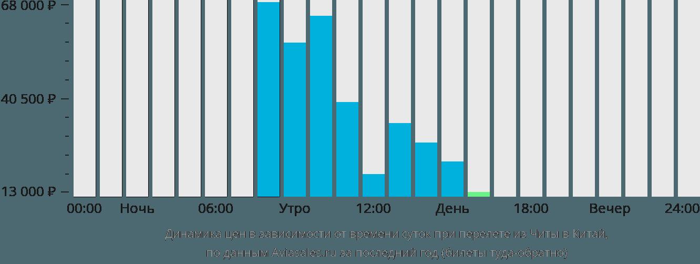 Динамика цен в зависимости от времени вылета из Читы в Китай
