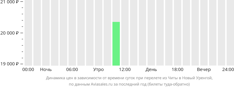 Динамика цен в зависимости от времени вылета из Читы в Новый Уренгой