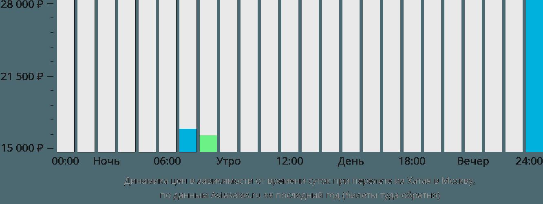 Динамика цен в зависимости от времени вылета из Хатая в Москву