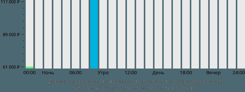 Динамика цен в зависимости от времени вылета из Хайдарабада в Окленд