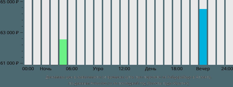 Динамика цен в зависимости от времени вылета из Хайдарабада в Атланту