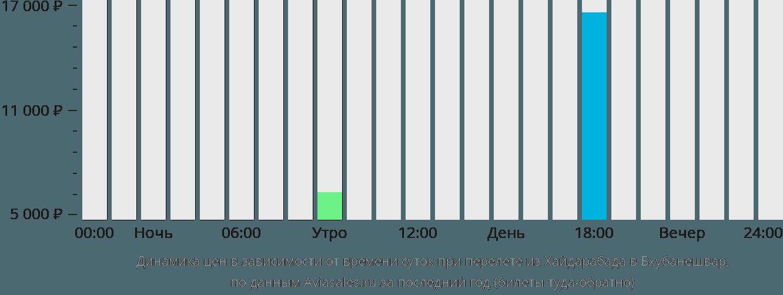 Динамика цен в зависимости от времени вылета из Хайдарабада в Бхубанешвар