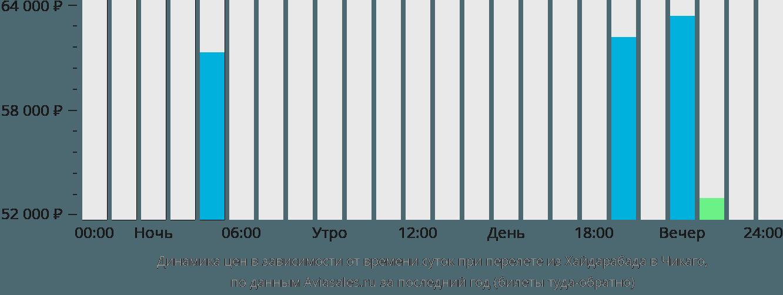 Динамика цен в зависимости от времени вылета из Хайдарабада в Чикаго
