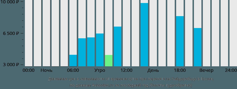 Динамика цен в зависимости от времени вылета из Хайдарабада в Кочин