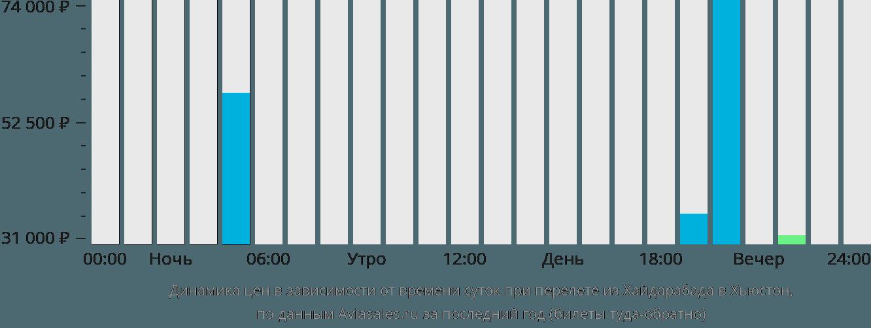 Динамика цен в зависимости от времени вылета из Хайдарабада в Хьюстон