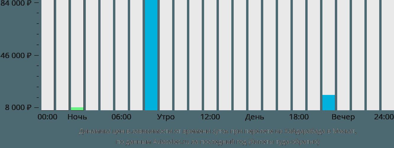 Динамика цен в зависимости от времени вылета из Хайдарабада в Маскат