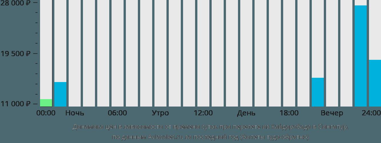 Динамика цен в зависимости от времени вылета из Хайдарабада в Сингапур