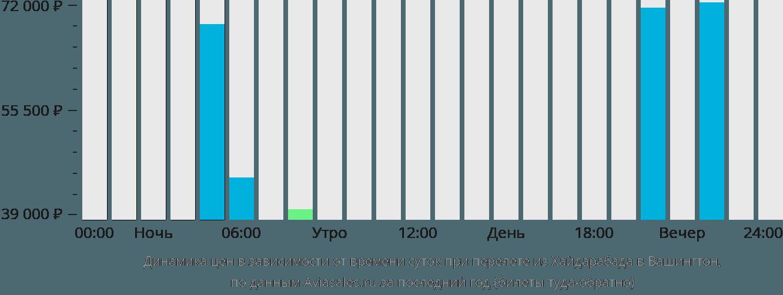 Динамика цен в зависимости от времени вылета из Хайдарабада в Вашингтон
