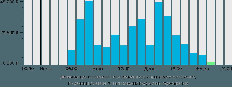 Динамика цен в зависимости от времени вылета из Уичито