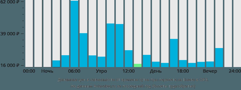 Динамика цен в зависимости от времени вылета из Киева в ОАЭ