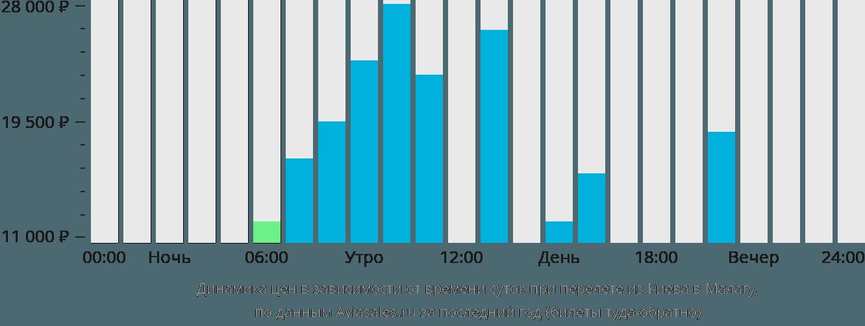 Динамика цен в зависимости от времени вылета из Киева в Малагу