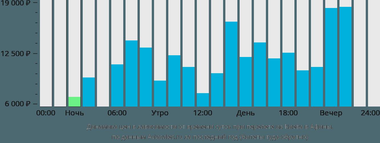 Динамика цен в зависимости от времени вылета из Киева в Афины