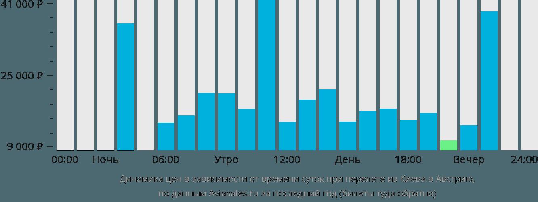 Динамика цен в зависимости от времени вылета из Киева в Австрию