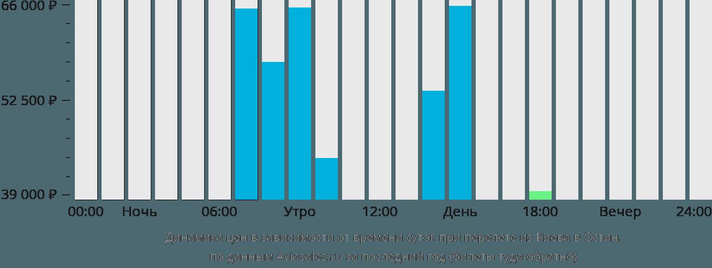Динамика цен в зависимости от времени вылета из Киева в Остин