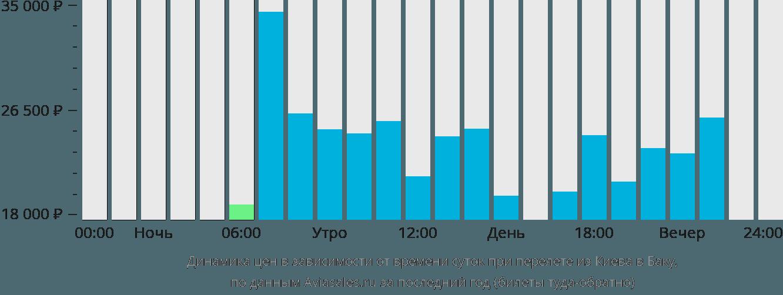 Динамика цен в зависимости от времени вылета из Киева в Баку
