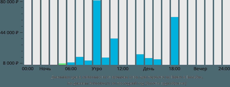 Динамика цен в зависимости от времени вылета из Киева в Бильбао