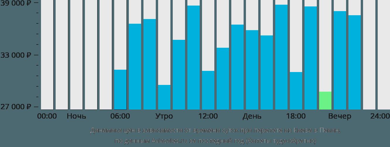 Динамика цен в зависимости от времени вылета из Киева в Пекин