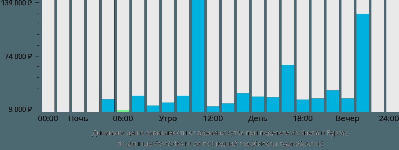 Динамика цен в зависимости от времени вылета из Киева в Бургас