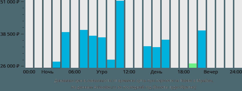 Динамика цен в зависимости от времени вылета из Киева в Мумбаи
